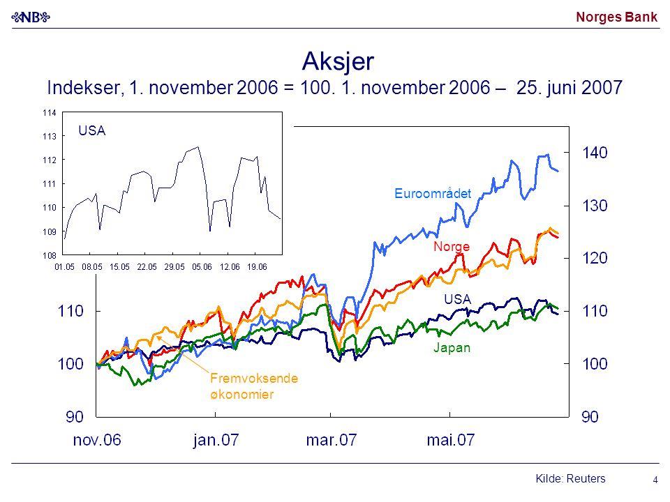 Norges Bank Aksjer Indekser, 1. november 2006 = 100. 1. november 2006 – 25. juni 2007 Kilde: Reuters USA Japan Fremvoksende økonomier Norge Euroområde