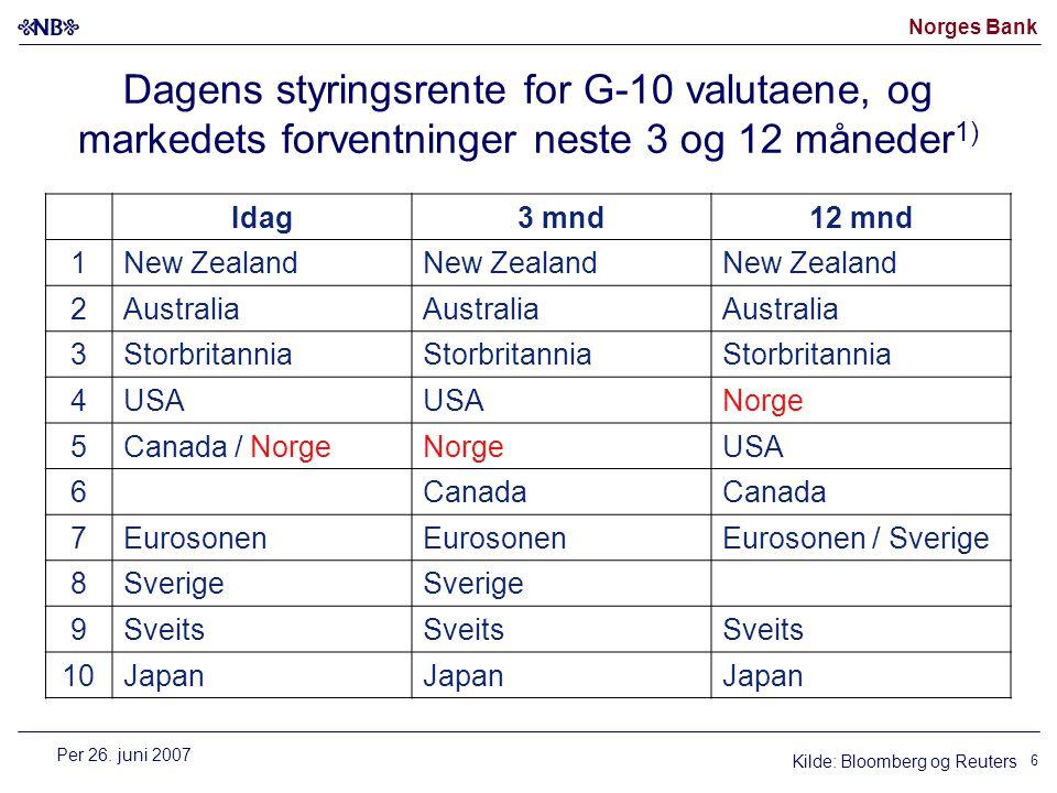 Norges Bank Dagens styringsrente for G-10 valutaene, og markedets forventninger neste 3 og 12 måneder 1) Kilde: Bloomberg og Reuters Idag3 mnd12 mnd 1