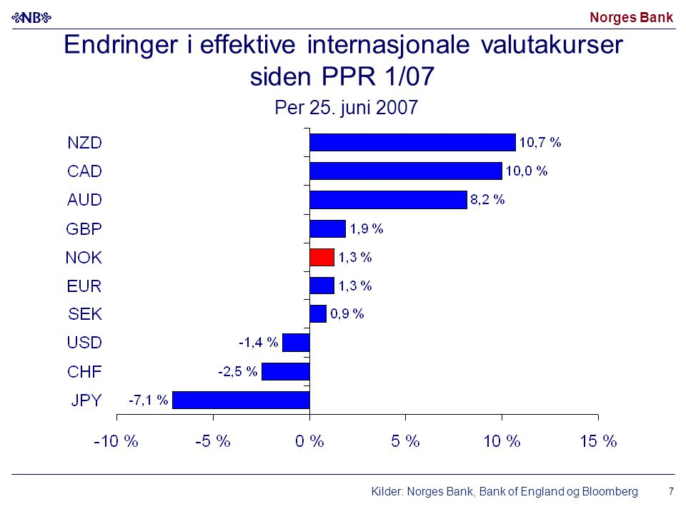 Norges Bank Endringer i effektive internasjonale valutakurser siden PPR 1/07 Per 25. juni 2007 Kilder: Norges Bank, Bank of England og Bloomberg 7