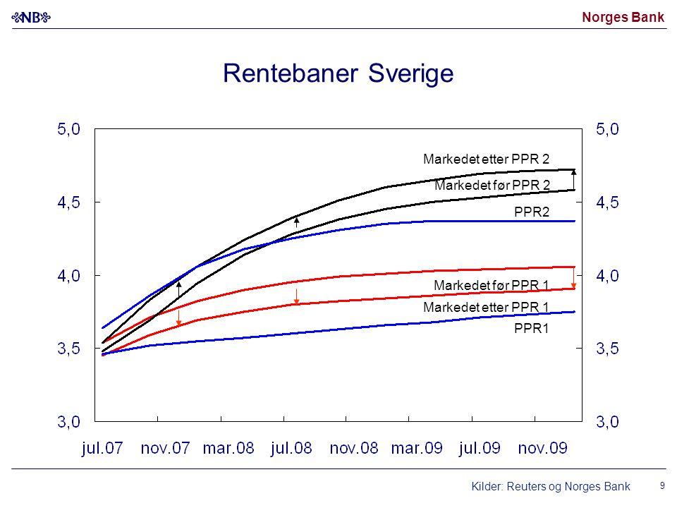 Norges Bank Markedet før PPR 1 Kilder: Reuters og Norges Bank Markedet etter PPR 1 Markedet før PPR 2 Markedet etter PPR 2 PPR1 PPR2 Rentebaner Sverig