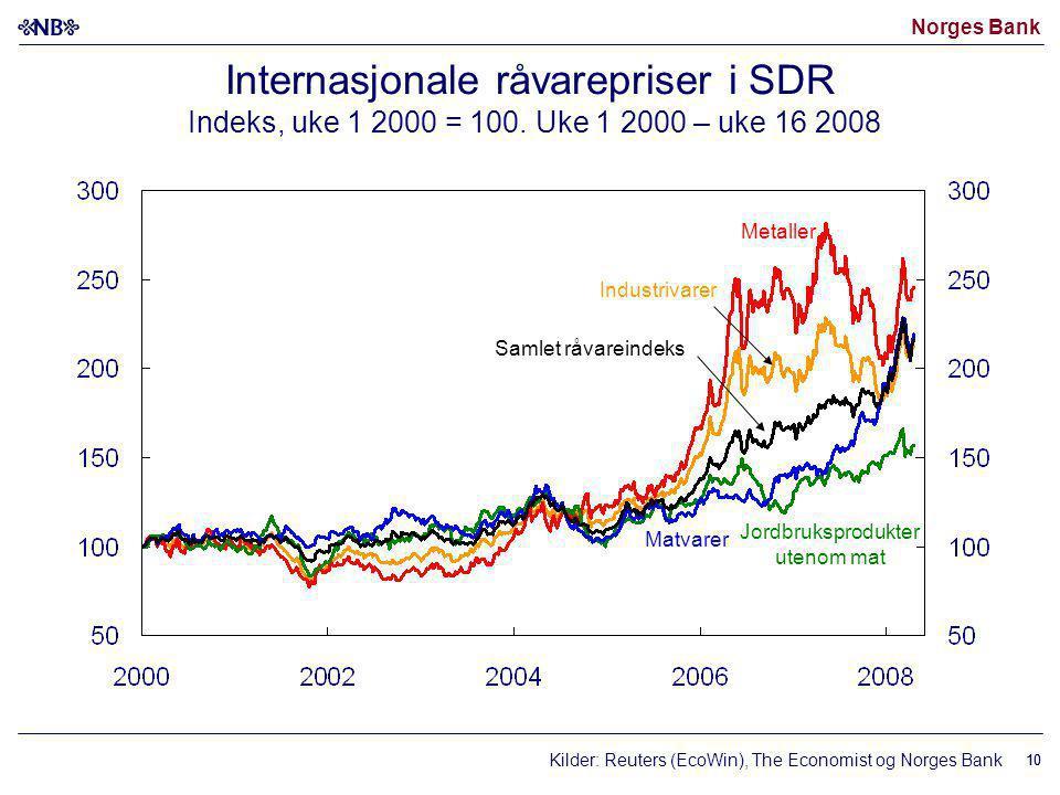 Norges Bank 10 Internasjonale råvarepriser i SDR Indeks, uke 1 2000 = 100. Uke 1 2000 – uke 16 2008 Kilder: Reuters (EcoWin), The Economist og Norges