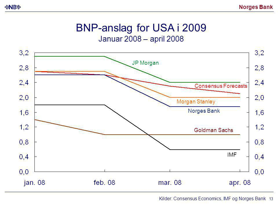 Norges Bank 13 Consensus Forecasts BNP-anslag for USA i 2009 Januar 2008 – april 2008 Goldman Sachs JP Morgan Morgan Stanley IMF Norges Bank Kilder: Consensus Economics, IMF og Norges Bank