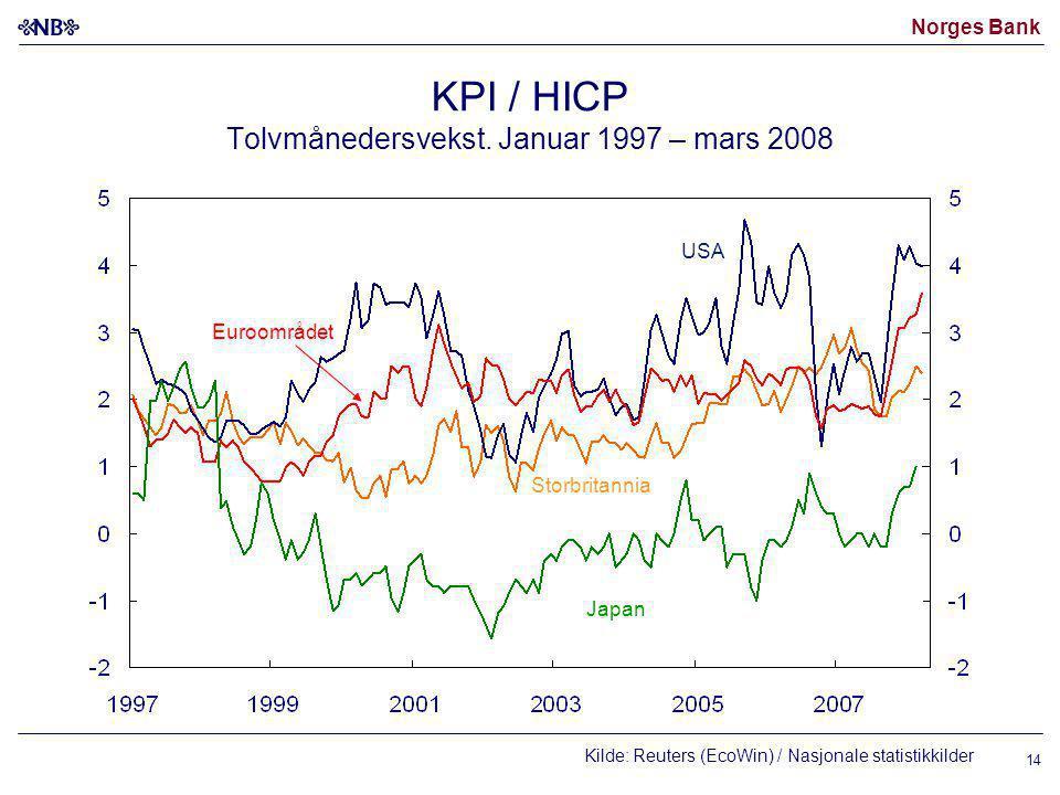 Norges Bank 14 KPI / HICP Tolvmånedersvekst. Januar 1997 – mars 2008 USA Euroområdet Japan Storbritannia Kilde: Reuters (EcoWin) / Nasjonale statistik