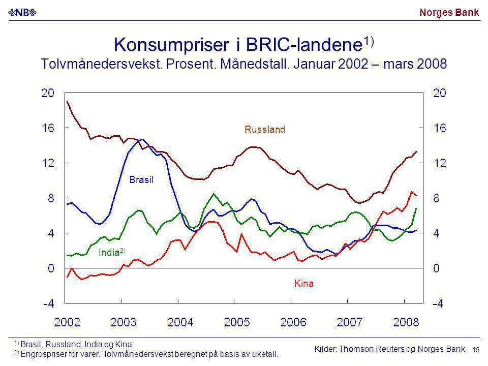 Norges Bank 15 Kina Kilder: Thomson Reuters og Norges Bank Brasil India 2) Russland Konsumpriser i BRIC-landene 1) Tolvmånedersvekst. Prosent. Månedst