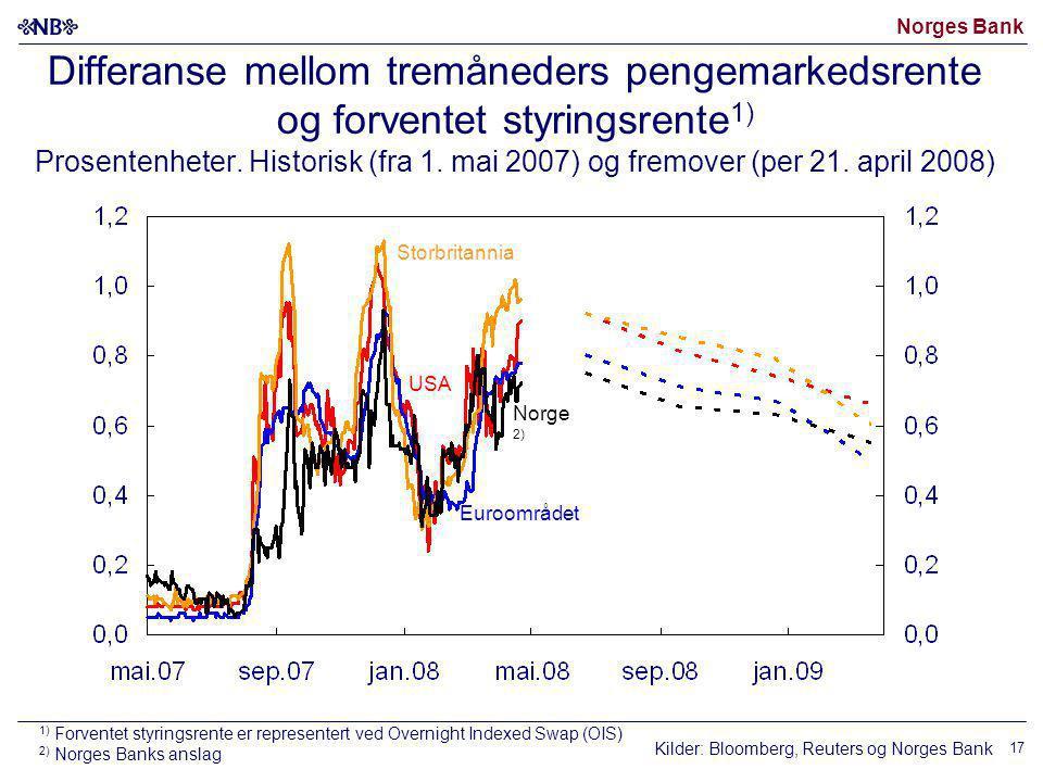 Norges Bank 17 Differanse mellom tremåneders pengemarkedsrente og forventet styringsrente 1) Prosentenheter. Historisk (fra 1. mai 2007) og fremover (