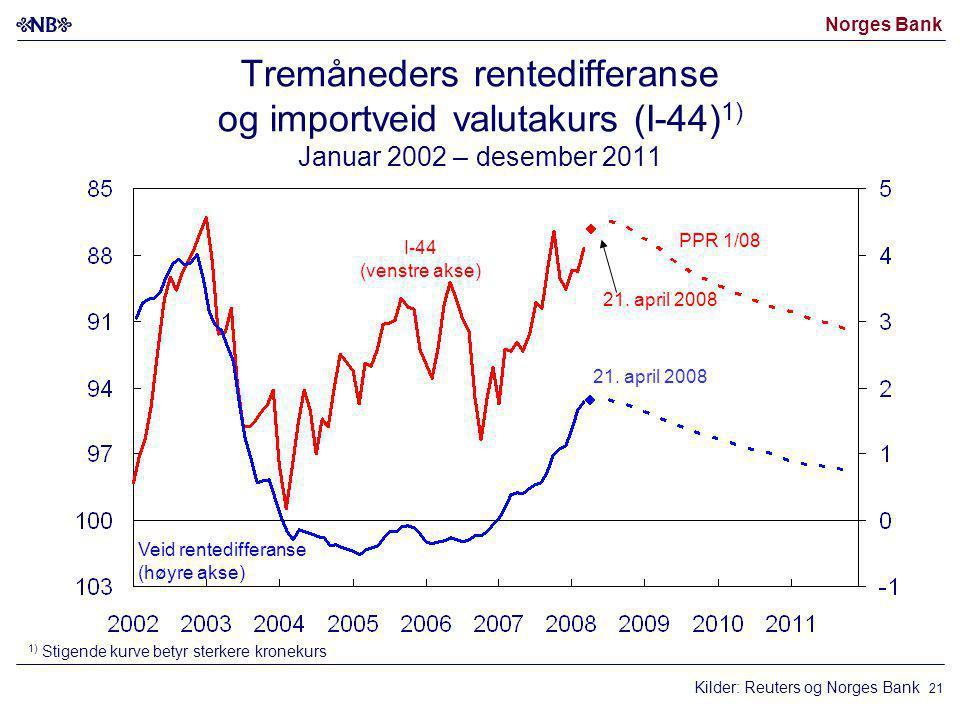 Norges Bank 21 Kilder: Reuters og Norges Bank I-44 (venstre akse) Veid rentedifferanse (høyre akse) 21. april 2008 1) Stigende kurve betyr sterkere kr