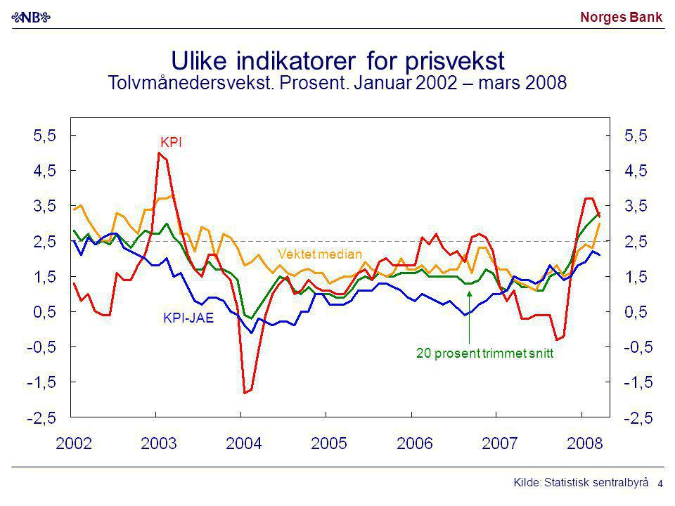 Norges Bank 44 Kilde: Statistisk sentralbyrå Vektet median KPI-JAE 20 prosent trimmet snitt KPI Ulike indikatorer for prisvekst Tolvmånedersvekst. Pro