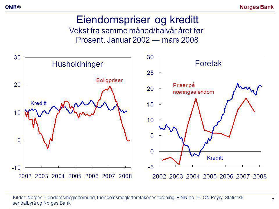 Norges Bank 7 Husholdninger Foretak Boligpriser Eiendomspriser og kreditt Vekst fra samme måned/halvår året før. Prosent. Januar 2002 ― mars 2008 Kred