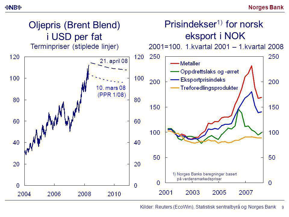 Norges Bank 9 Oljepris (Brent Blend) i USD per fat Terminpriser (stiplede linjer) Prisindekser 1) for norsk eksport i NOK 2001=100. 1.kvartal 2001 – 1