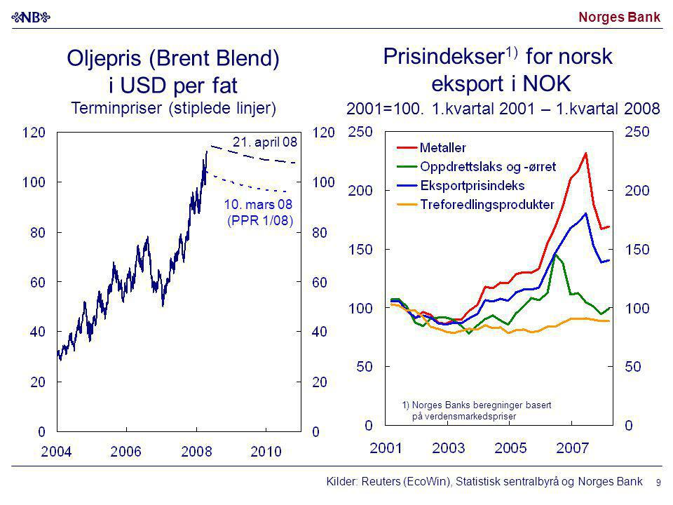 Norges Bank 10 Internasjonale råvarepriser i SDR Indeks, uke 1 2000 = 100.