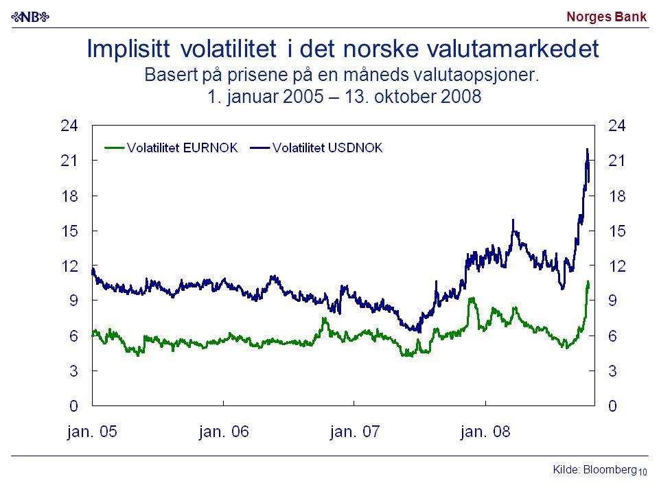 Norges Bank 10 Implisitt volatilitet i det norske valutamarkedet Basert på prisene på en måneds valutaopsjoner.