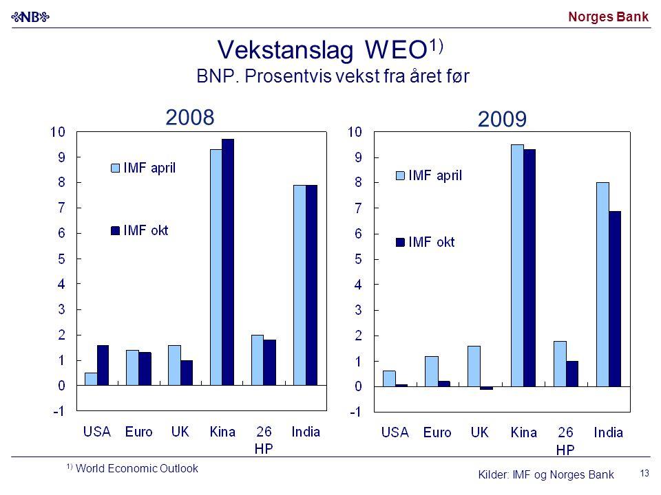 Norges Bank 13 Vekstanslag WEO 1) BNP.