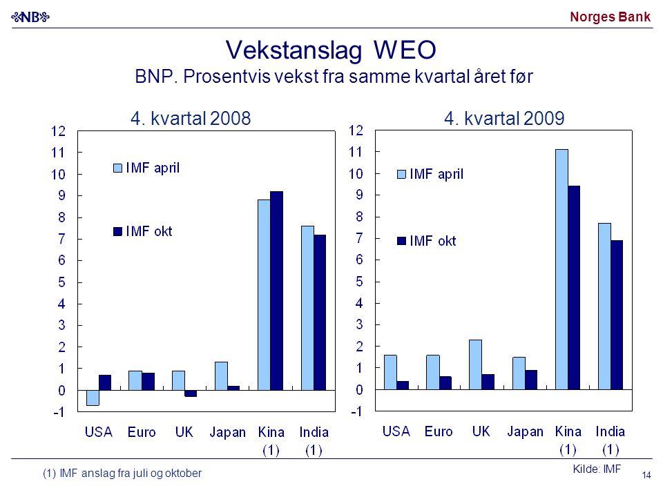 Norges Bank 14 Vekstanslag WEO BNP. Prosentvis vekst fra samme kvartal året før 4.