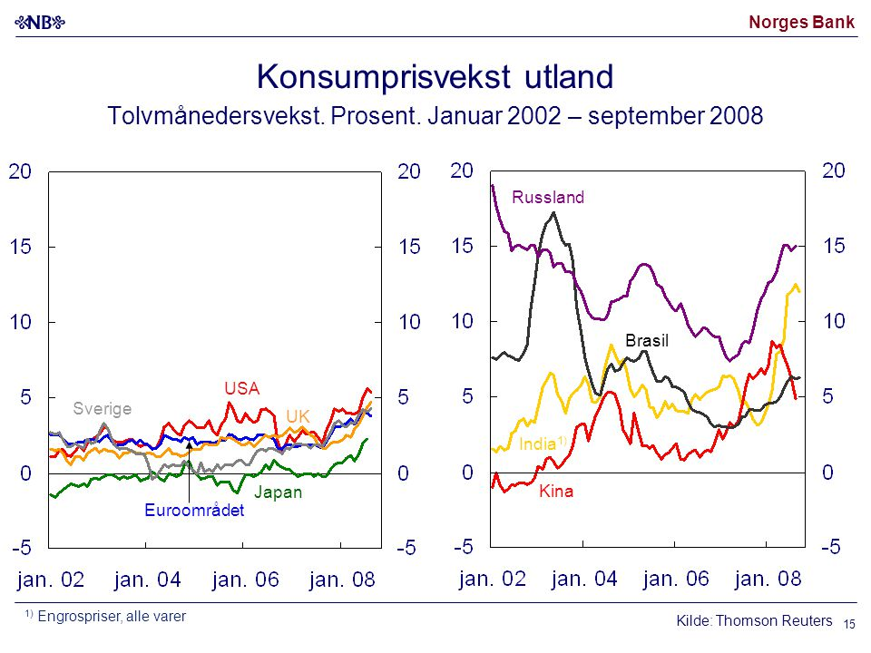 Norges Bank 15 Konsumprisvekst utland Tolvmånedersvekst.