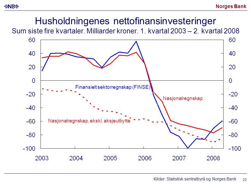 Norges Bank 23 Husholdningenes nettofinansinvesteringer Sum siste fire kvartaler.