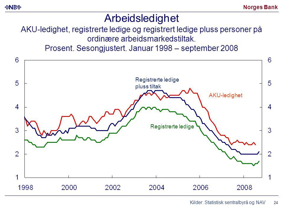 Norges Bank 24 Arbeidsledighet AKU-ledighet, registrerte ledige og registrert ledige pluss personer på ordinære arbeidsmarkedstiltak.