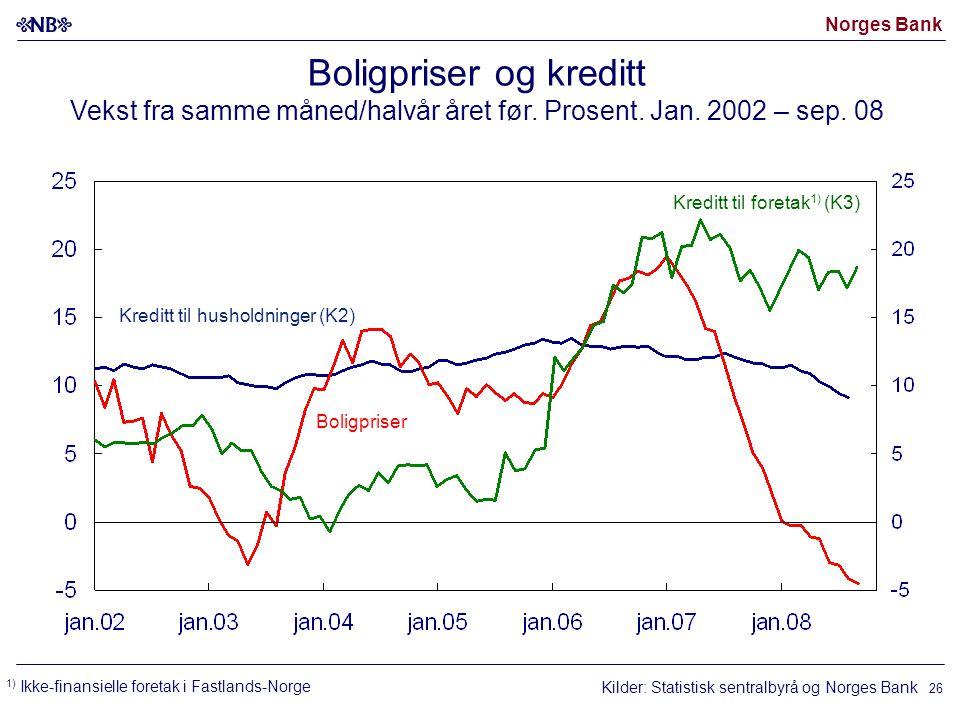Norges Bank 26 Boligpriser og kreditt Vekst fra samme måned/halvår året før.