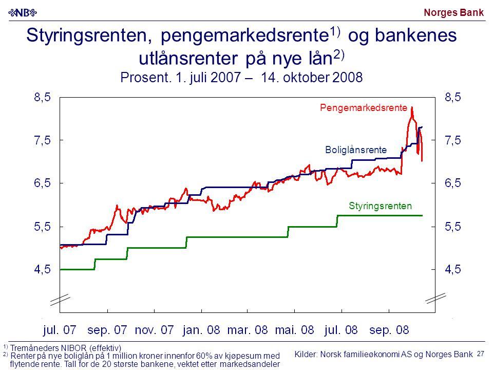 Norges Bank 27 Styringsrenten, pengemarkedsrente 1) og bankenes utlånsrenter på nye lån 2) Prosent.