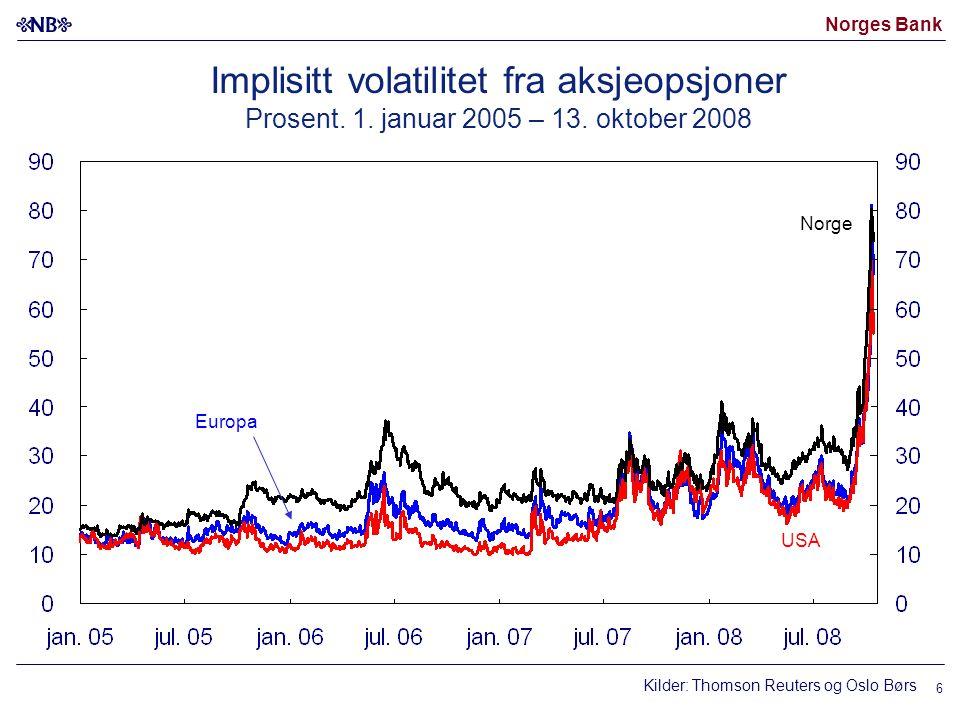 Norges Bank 6 Implisitt volatilitet fra aksjeopsjoner Prosent.