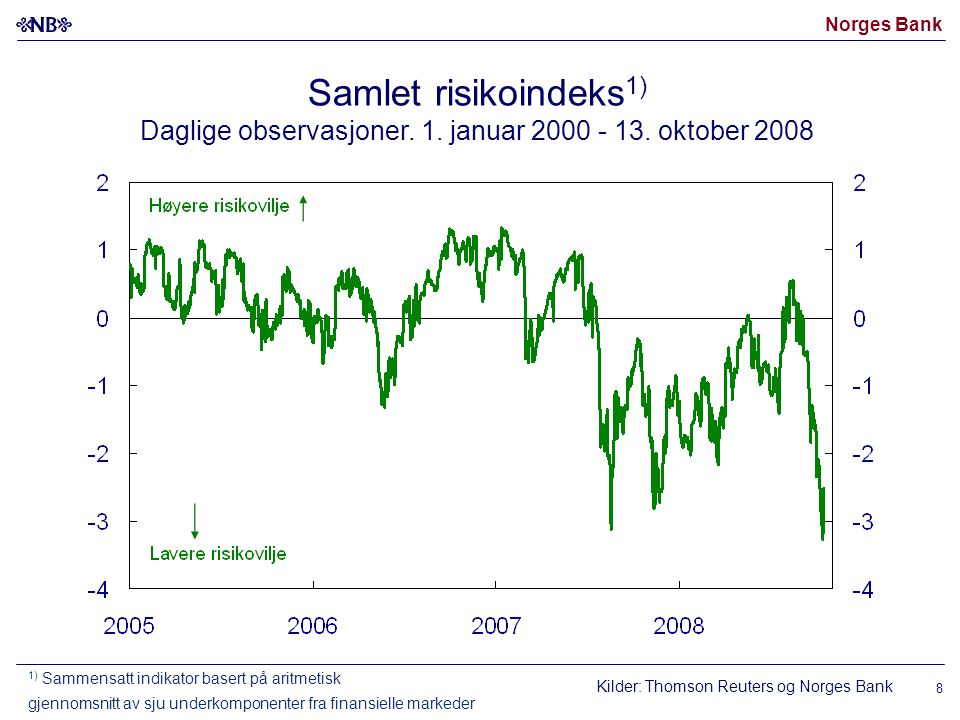 Norges Bank 8 Samlet risikoindeks 1) Daglige observasjoner.