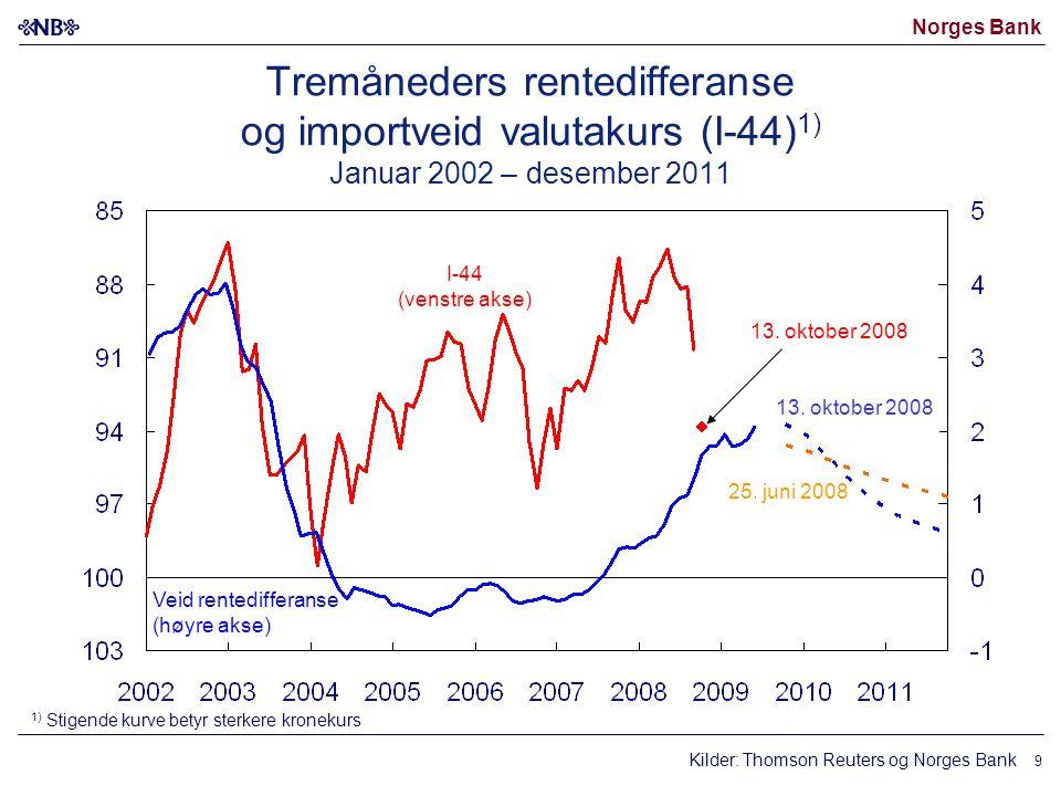 Norges Bank 9 Kilder: Thomson Reuters og Norges Bank I-44 (venstre akse) Veid rentedifferanse (høyre akse) 25.