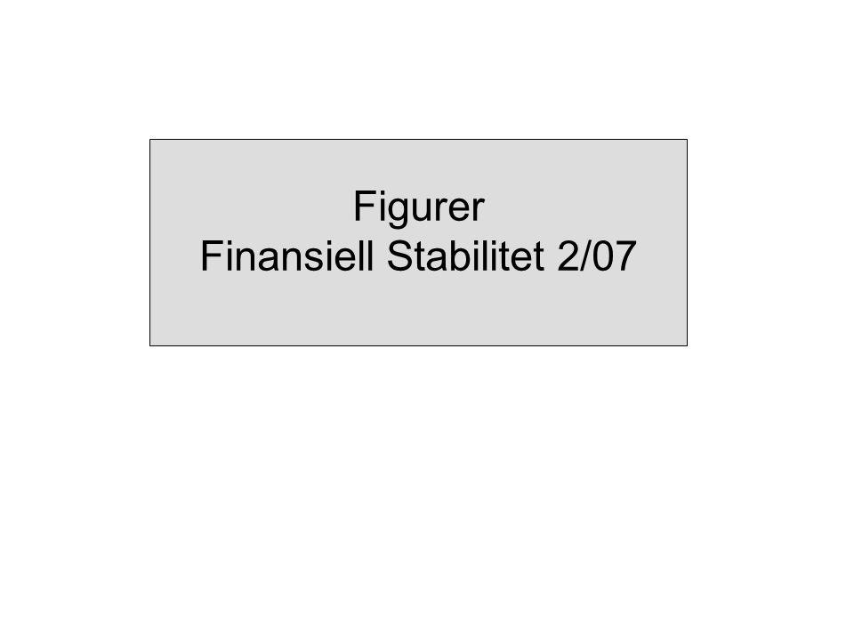 Figur 1 Global indeks for finansaksjer og aksjekurser for finansinstitusjoner.