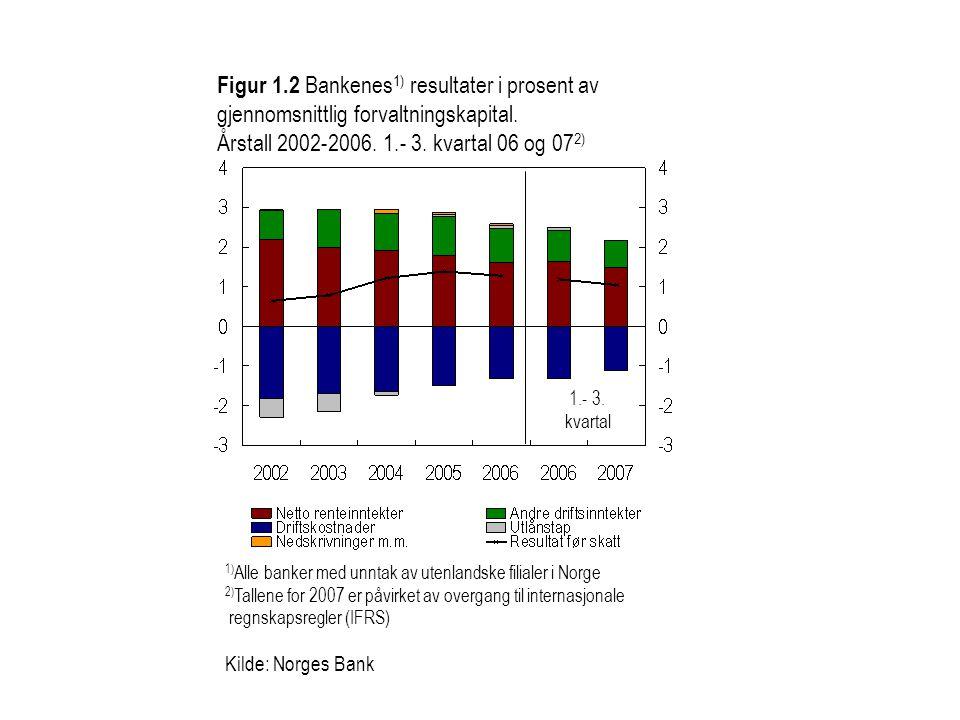 Figur 1.2 Bankenes 1) resultater i prosent av gjennomsnittlig forvaltningskapital. Årstall 2002-2006. 1.- 3. kvartal 06 og 07 2) 1) Alle banker med un