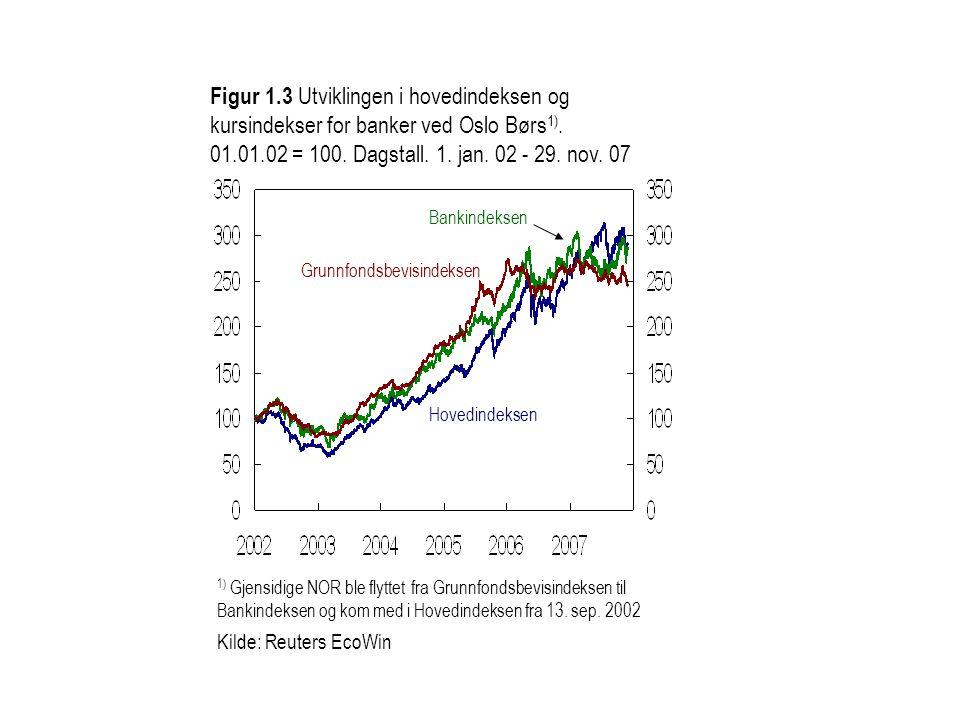 Figur 1.3 Utviklingen i hovedindeksen og kursindekser for banker ved Oslo Børs 1). 01.01.02 = 100. Dagstall. 1. jan. 02 - 29. nov. 07 1) Gjensidige NO