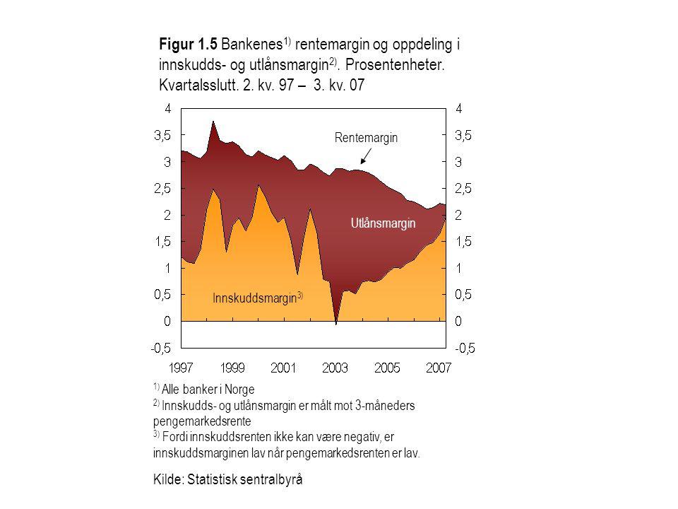 Figur 1.5 Bankenes 1) rentemargin og oppdeling i innskudds- og utlånsmargin 2). Prosentenheter. Kvartalsslutt. 2. kv. 97 – 3. kv. 07 1) Alle banker i