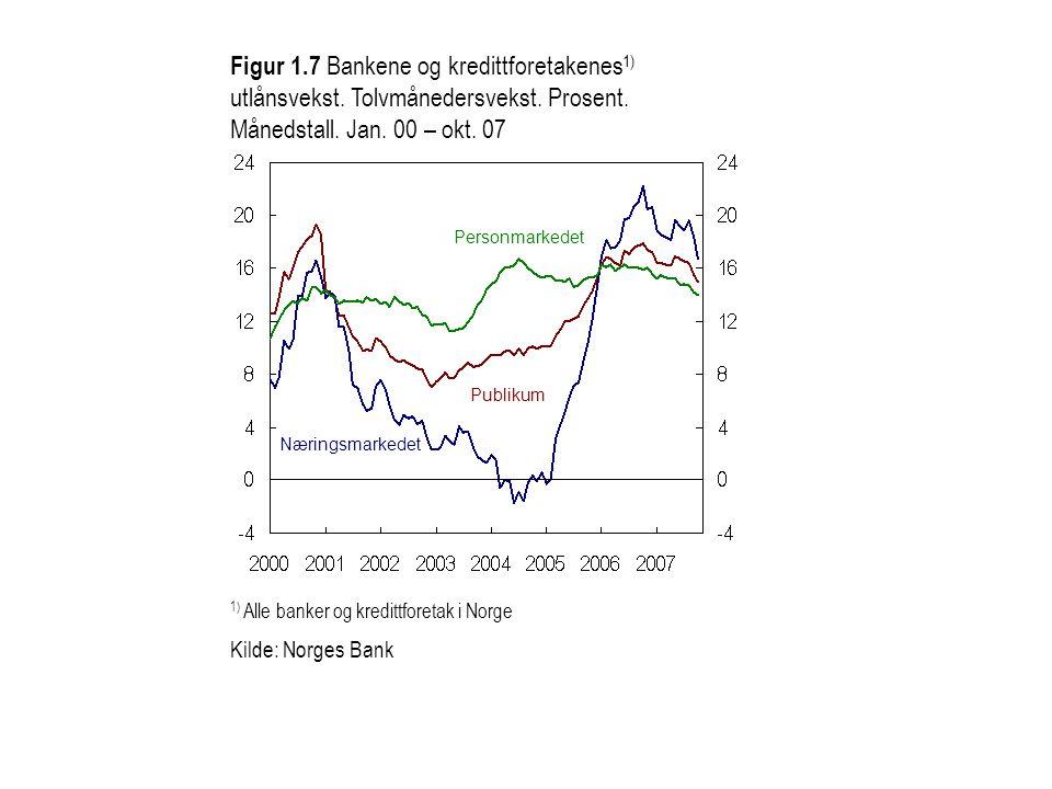 1) Alle banker og kredittforetak i Norge Kilde: Norges Bank Næringsmarkedet Publikum Personmarkedet Figur 1.7 Bankene og kredittforetakenes 1) utlånsv