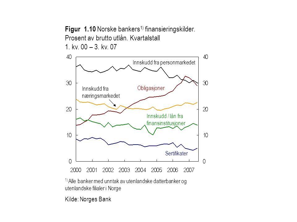 1) Alle banker med unntak av utenlandske datterbanker og utenlandske filialer i Norge Kilde: Norges Bank Figur 1.10 Norske bankers 1) finansieringskil