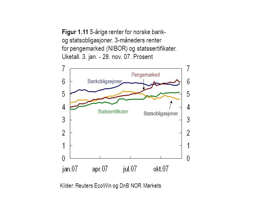 Figur 1.11 5-årige renter for norske bank- og statsobligasjoner. 3-måneders renter for pengemarked (NIBOR) og statssertifikater. Uketall. 3. jan. - 28