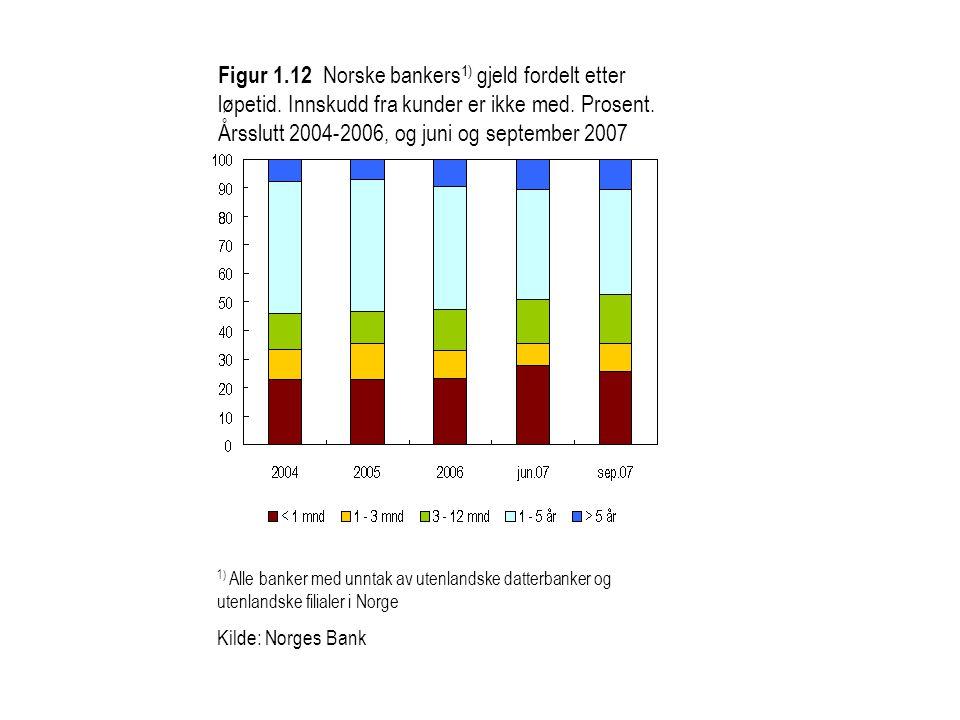 Figur 1.12 Norske bankers 1) gjeld fordelt etter løpetid. Innskudd fra kunder er ikke med. Prosent. Årsslutt 2004-2006, og juni og september 2007 1) A