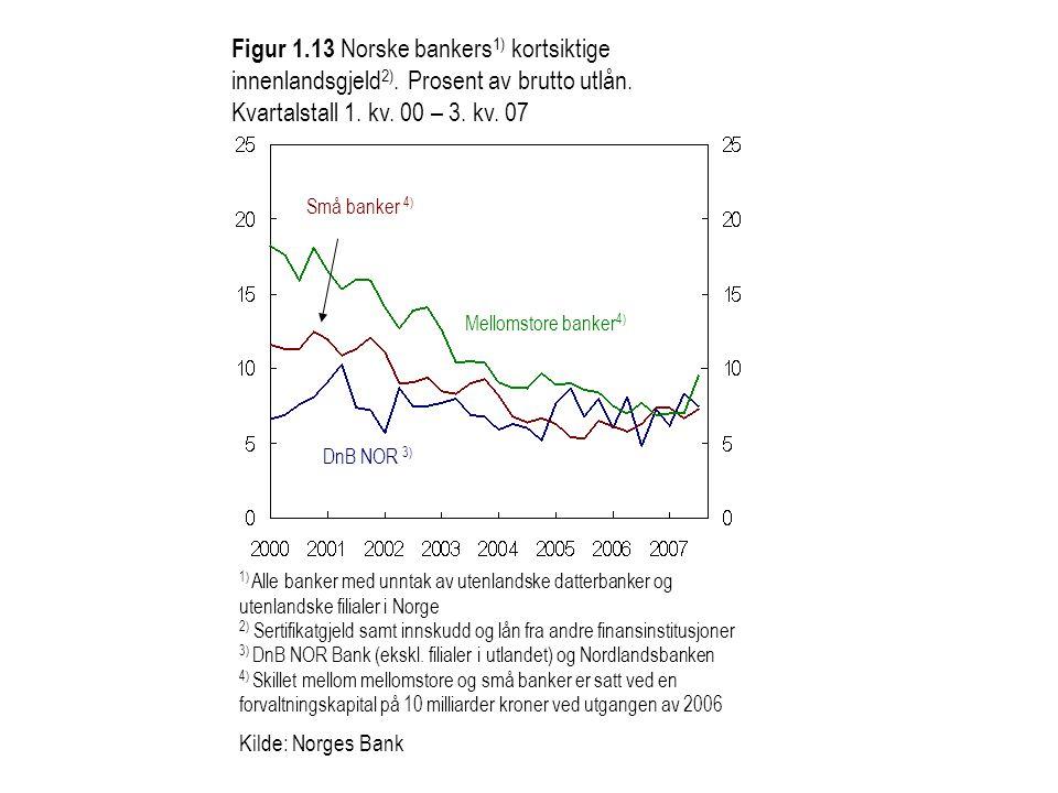 Figur 1.13 Norske bankers 1) kortsiktige innenlandsgjeld 2). Prosent av brutto utlån. Kvartalstall 1. kv. 00 – 3. kv. 07 1) Alle banker med unntak av