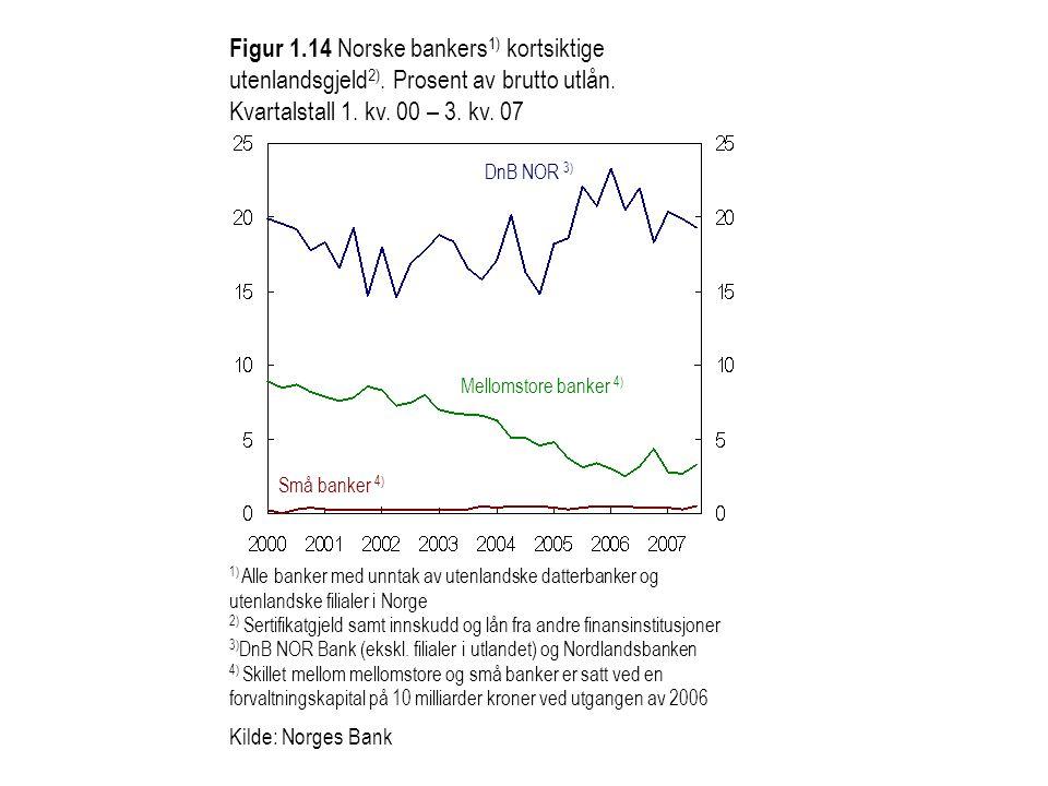 Figur 1.14 Norske bankers 1) kortsiktige utenlandsgjeld 2). Prosent av brutto utlån. Kvartalstall 1. kv. 00 – 3. kv. 07 1) Alle banker med unntak av u