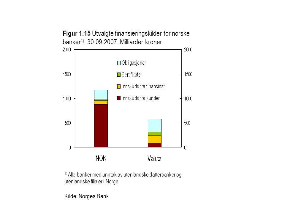 Figur 1.15 Utvalgte finansieringskilder for norske banker 1). 30.09.2007. Milliarder kroner 1) Alle banker med unntak av utenlandske datterbanker og u