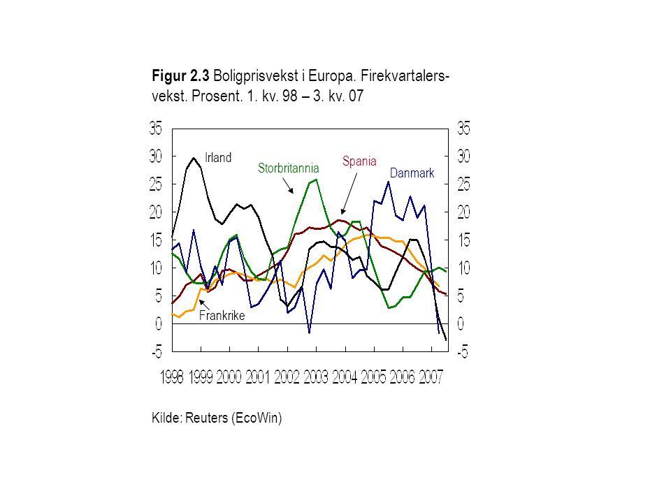 Figur 2.3 Boligprisvekst i Europa. Firekvartalers- vekst. Prosent. 1. kv. 98 – 3. kv. 07 Kilde: Reuters (EcoWin) Irland Storbritannia Danmark Frankrik