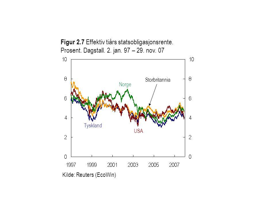 Kilde: Reuters (EcoWin) Figur 2.7 Effektiv tiårs statsobligasjonsrente. Prosent. Dagstall. 2. jan. 97 – 29. nov. 07 Storbritannia Tyskland Norge USA
