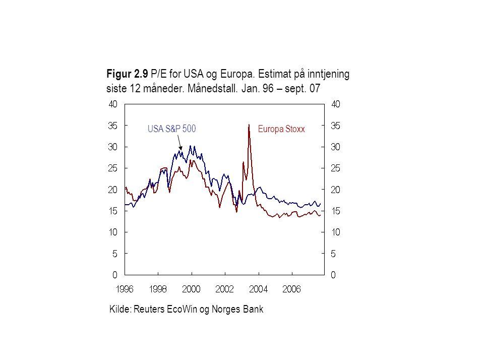 Kilde: Reuters EcoWin og Norges Bank Figur 2.9 P/E for USA og Europa. Estimat på inntjening siste 12 måneder. Månedstall. Jan. 96 – sept. 07 Europa St