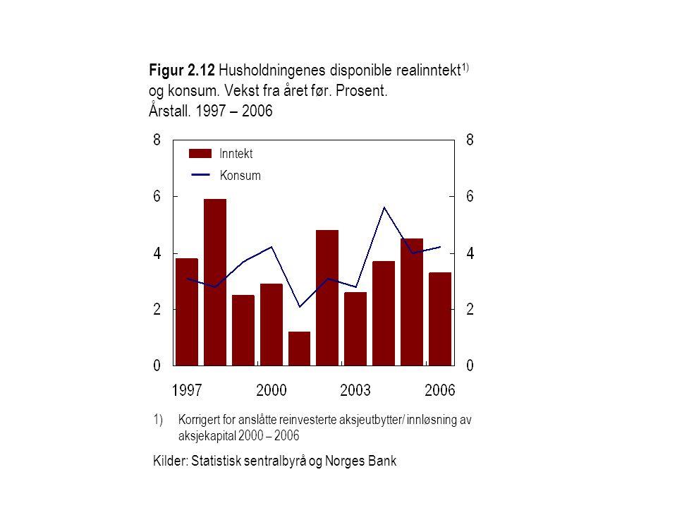 Figur 2.12 Husholdningenes disponible realinntekt 1) og konsum. Vekst fra året før. Prosent. Årstall. 1997 – 2006 1)Korrigert for anslåtte reinvestert