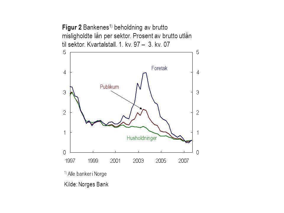 Figur 2 Bankenes 1) beholdning av brutto misligholdte lån per sektor. Prosent av brutto utlån til sektor. Kvartalstall. 1. kv. 97 – 3. kv. 07 1) Alle