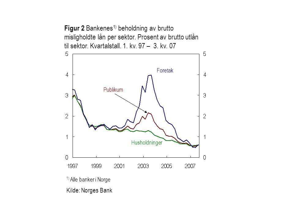 Kilde: Norges Bank Figur 3 Bankenes rentemargin.Prosentenheter.