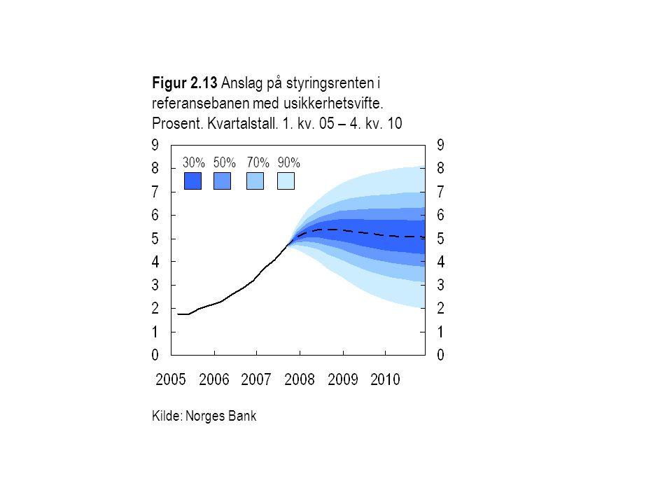 Figur 2.13 Anslag på styringsrenten i referansebanen med usikkerhetsvifte. Prosent. Kvartalstall. 1. kv. 05 – 4. kv. 10 30%50%70%90% Kilde: Norges Ban