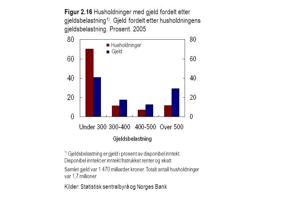 Figur 2.16 Husholdninger med gjeld fordelt etter gjeldsbelastning 1). Gjeld fordelt etter husholdningens gjeldsbelastning. Prosent. 2005 1) Gjeldsbela