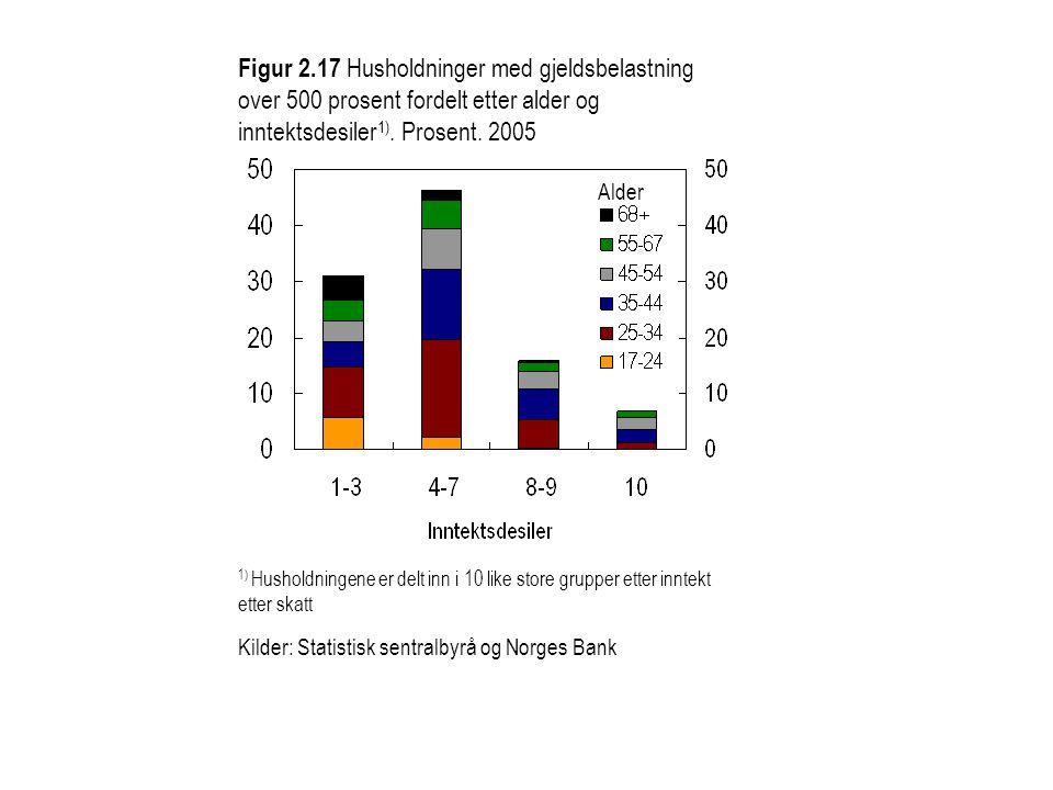 Figur 2.17 Husholdninger med gjeldsbelastning over 500 prosent fordelt etter alder og inntektsdesiler 1). Prosent. 2005 1) Husholdningene er delt inn