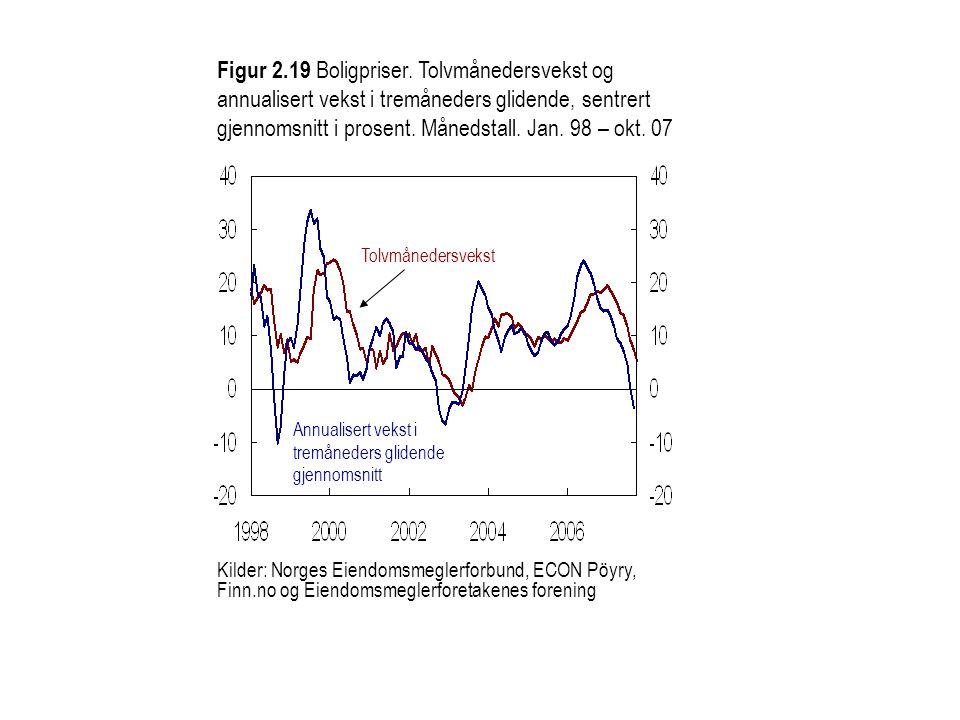 Kilder: Norges Eiendomsmeglerforbund, ECON Pöyry, Finn.no og Eiendomsmeglerforetakenes forening Annualisert vekst i tremåneders glidende gjennomsnitt