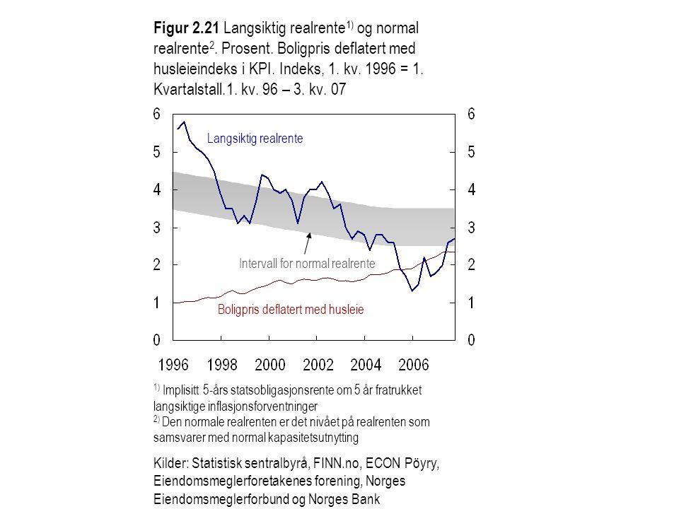 Figur 2.21 Langsiktig realrente 1) og normal realrente 2. Prosent. Boligpris deflatert med husleieindeks i KPI. Indeks, 1. kv. 1996 = 1. Kvartalstall.