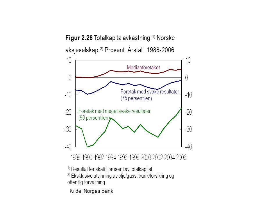 Figur 2.26 Totalkapitalavkastning. 1) Norske aksjeselskap. 2) Prosent. Årstall. 1988-2006 1) Resultat før skatt i prosent av totalkapital 2) Eksklusiv