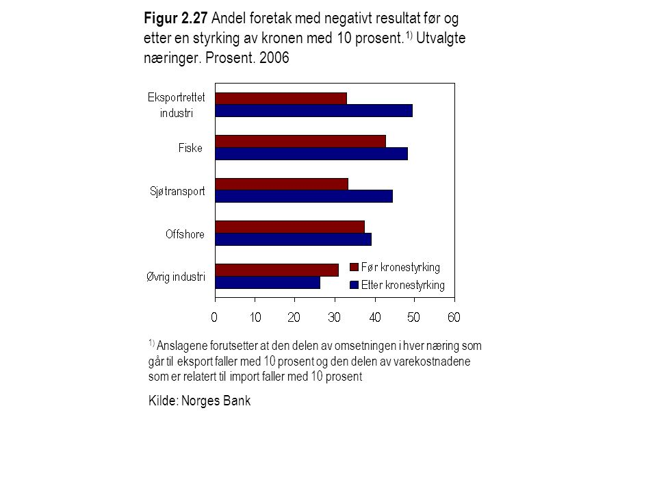Figur 2.27 Andel foretak med negativt resultat før og etter en styrking av kronen med 10 prosent. 1) Utvalgte næringer. Prosent. 2006 1) Anslagene for