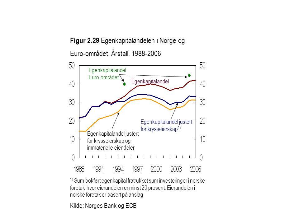Figur 2.29 Egenkapitalandelen i Norge og Euro-området. Årstall. 1988-2006 1) Sum bokført egenkapital fratrukket sum investeringer i norske foretak hvo